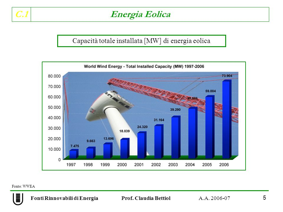 Capacità totale installata [MW] di energia eolica